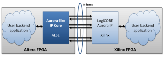 Aurora 8b/10b IP Core - A L S E the FPGA Experts