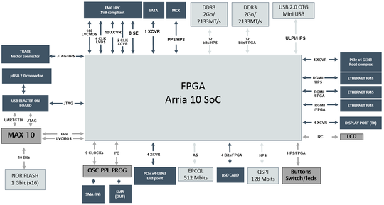 Block diagram of Alaric Arria 10 SoC - PNG - 63.1 kb