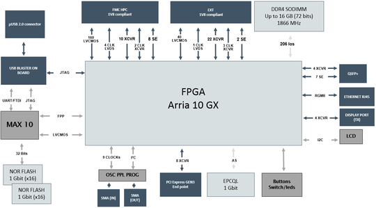 Block diagram of Attila Arria 10 GX - PNG - 49.6 kb