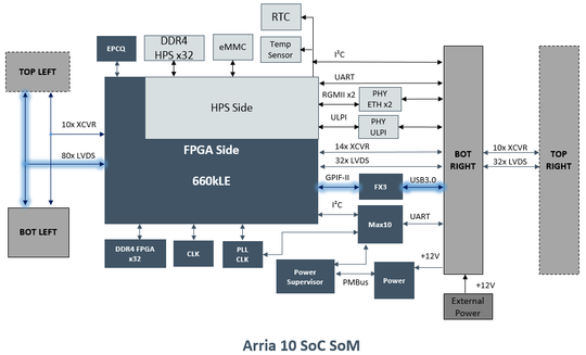 Block diagram of Achilles Arria 10 SoC SOM - PNG - 44.4 kb